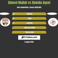 Ahmed Mallah vs Abdulla Aqeel h2h player stats