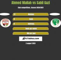 Ahmed Mallah vs Sabil Gazi h2h player stats