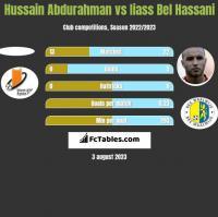 Hussain Abdurahman vs Iiass Bel Hassani h2h player stats