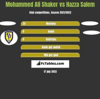 Mohammed Ali Shaker vs Hazza Salem h2h player stats