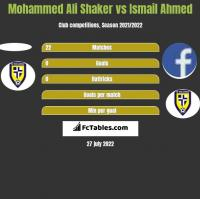 Mohammed Ali Shaker vs Ismail Ahmed h2h player stats