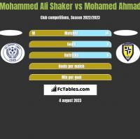 Mohammed Ali Shaker vs Mohamed Ahmad h2h player stats