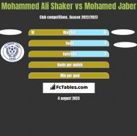 Mohammed Ali Shaker vs Mohamed Jaber h2h player stats