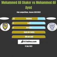 Mohammed Ali Shaker vs Mohammed Ali Ayed h2h player stats