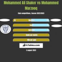 Mohammed Ali Shaker vs Mohammed Marzooq h2h player stats