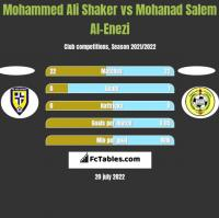 Mohammed Ali Shaker vs Mohanad Salem Al-Enezi h2h player stats