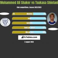 Mohammed Ali Shaker vs Tsukasa Shiotani h2h player stats