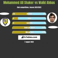 Mohammed Ali Shaker vs Walid Abbas h2h player stats