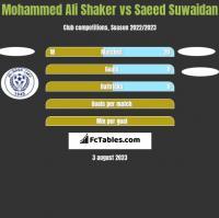 Mohammed Ali Shaker vs Saeed Suwaidan h2h player stats