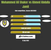 Mohammed Ali Shaker vs Ahmed Abdulla Jamil h2h player stats