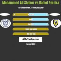 Mohammed Ali Shaker vs Rafael Pereira h2h player stats