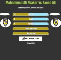 Mohammed Ali Shaker vs Saeed Ali h2h player stats