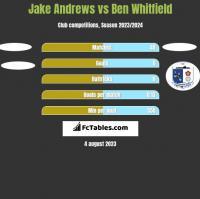 Jake Andrews vs Ben Whitfield h2h player stats