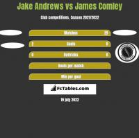 Jake Andrews vs James Comley h2h player stats