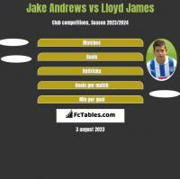 Jake Andrews vs Lloyd James h2h player stats