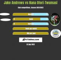 Jake Andrews vs Nana Ofori-Twumasi h2h player stats