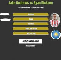 Jake Andrews vs Ryan Dickson h2h player stats
