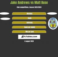 Jake Andrews vs Matt Buse h2h player stats