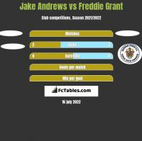 Jake Andrews vs Freddie Grant h2h player stats
