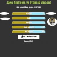 Jake Andrews vs Francis Vincent h2h player stats
