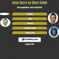 Isma Cerro vs Emre Colak h2h player stats