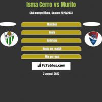 Isma Cerro vs Murilo h2h player stats