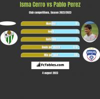 Isma Cerro vs Pablo Perez h2h player stats