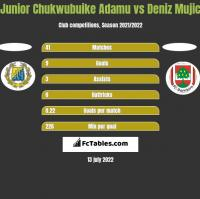 Junior Chukwubuike Adamu vs Deniz Mujic h2h player stats