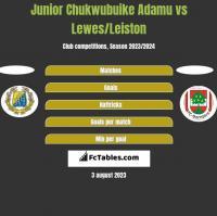 Junior Chukwubuike Adamu vs Lewes/Leiston h2h player stats
