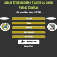Junior Chukwubuike Adamu vs Jorge Pelaez Canillas h2h player stats