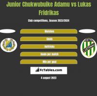 Junior Chukwubuike Adamu vs Lukas Fridrikas h2h player stats
