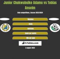 Junior Chukwubuike Adamu vs Tobias Anselm h2h player stats