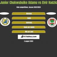 Junior Chukwubuike Adamu vs Elvir Hadzic h2h player stats