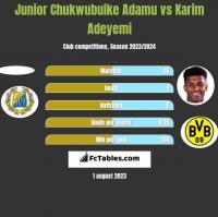 Junior Chukwubuike Adamu vs Karim Adeyemi h2h player stats
