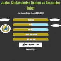 Junior Chukwubuike Adamu vs Alexander Huber h2h player stats