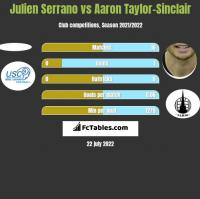 Julien Serrano vs Aaron Taylor-Sinclair h2h player stats