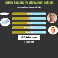 Julien Serrano vs Aleksandr Golovin h2h player stats