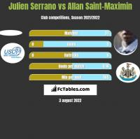 Julien Serrano vs Allan Saint-Maximin h2h player stats