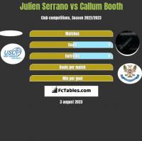 Julien Serrano vs Callum Booth h2h player stats