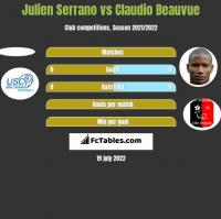 Julien Serrano vs Claudio Beauvue h2h player stats
