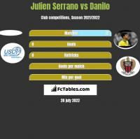 Julien Serrano vs Danilo h2h player stats