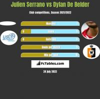 Julien Serrano vs Dylan De Belder h2h player stats