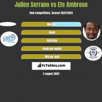 Julien Serrano vs Efe Ambrose h2h player stats
