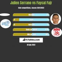 Julien Serrano vs Faycal Fajr h2h player stats