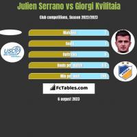 Julien Serrano vs Giorgi Kvilitaia h2h player stats