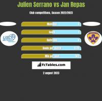 Julien Serrano vs Jan Repas h2h player stats