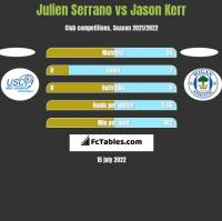 Julien Serrano vs Jason Kerr h2h player stats