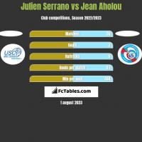 Julien Serrano vs Jean Aholou h2h player stats