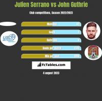 Julien Serrano vs John Guthrie h2h player stats