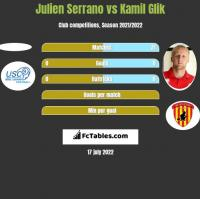 Julien Serrano vs Kamil Glik h2h player stats